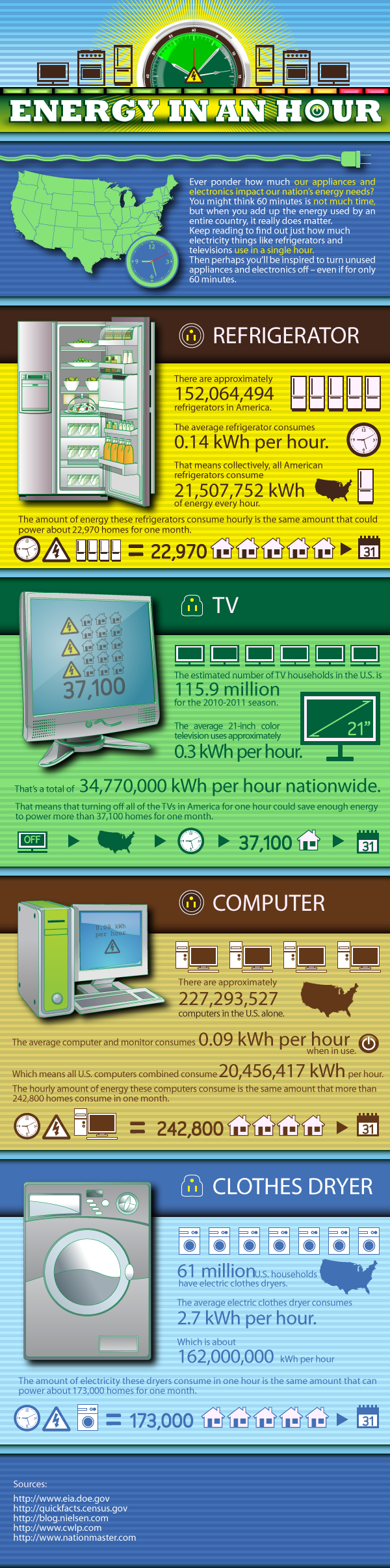 energy-in-an-hour-infographic